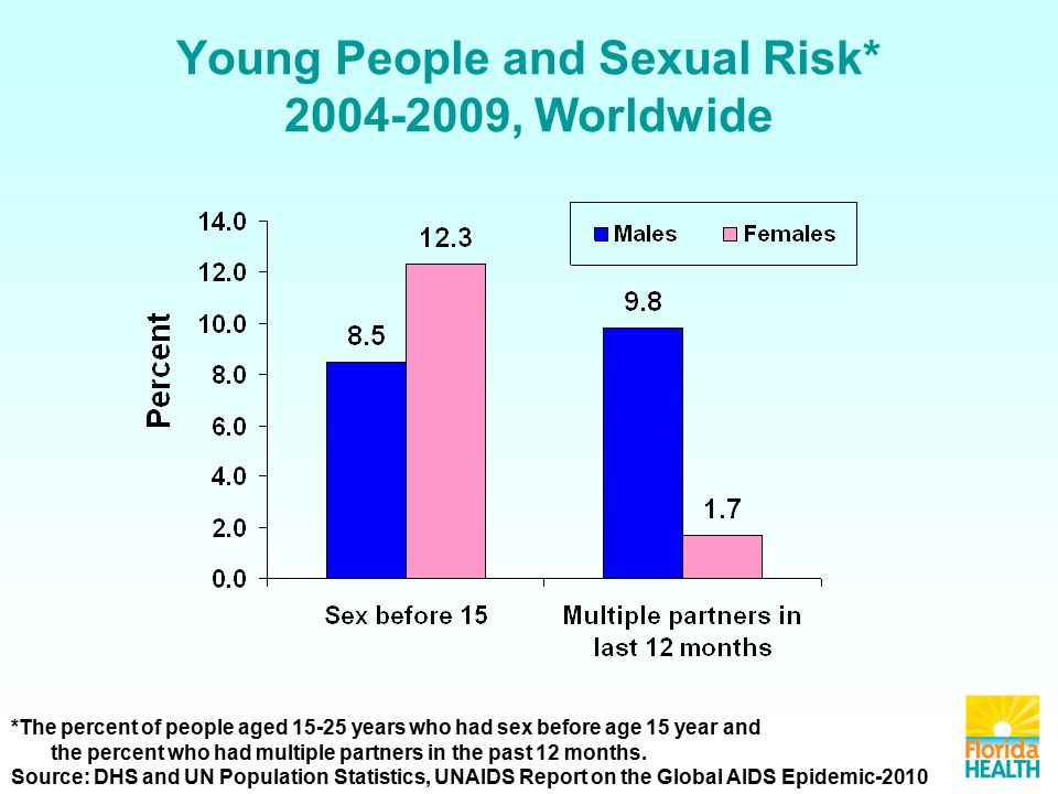 Young People and Sexual Risk* , Worldwide *The percent of people aged years who had sex before age 15 year and the percent who had multiple partners in the past 12 months.
