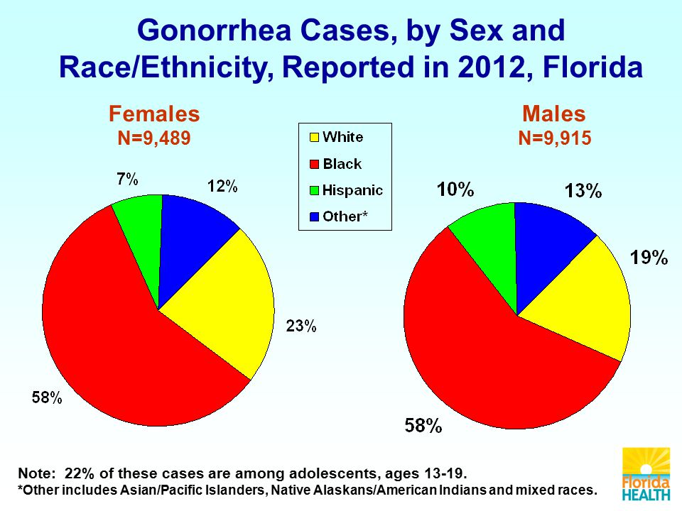Gonorrhea Cases, by Sex and Race/Ethnicity, Reported in 2012, Florida Females N=9,489 Males N=9,915 Note: 22% of these cases are among adolescents, ages