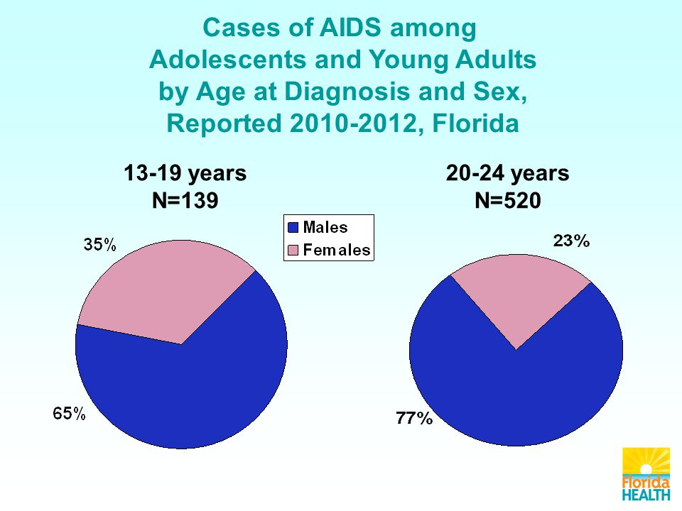 13-19 years N= years N=520 Cases of AIDS among Adolescents and Young Adults by Age at Diagnosis and Sex, Reported , Florida