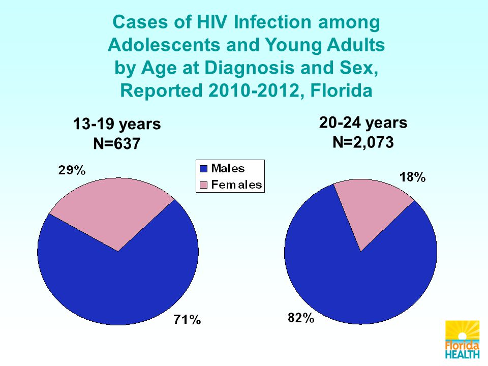 Cases of HIV Infection among Adolescents and Young Adults by Age at Diagnosis and Sex, Reported , Florida years N= years N=2,073
