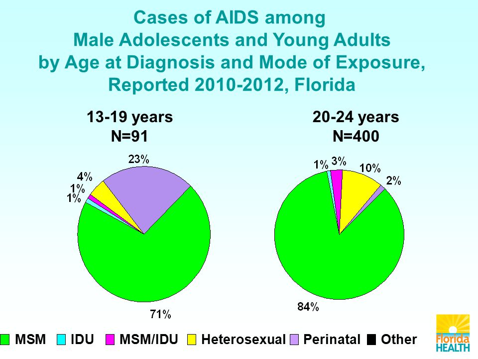 Cases of AIDS among Male Adolescents and Young Adults by Age at Diagnosis and Mode of Exposure, Reported , Florida MSMIDUMSM/IDUHeterosexualOtherPerinatal years N= years N=400