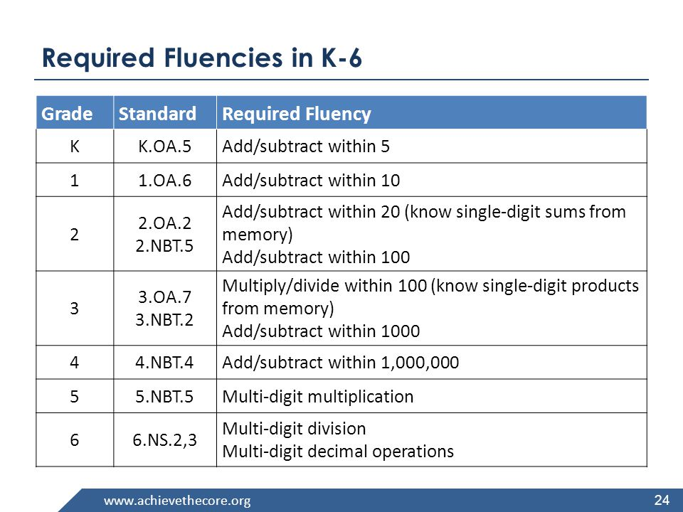 24 Required Fluencies in K-6 GradeStandardRequired Fluency KK.OA.5Add/subtract within 5 11.OA.6Add/subtract within OA.2 2.NBT.5 Add/subtract within 20 (know single-digit sums from memory) Add/subtract within OA.7 3.NBT.2 Multiply/divide within 100 (know single-digit products from memory) Add/subtract within NBT.4Add/subtract within 1,000, NBT.5Multi-digit multiplication 66.NS.2,3 Multi-digit division Multi-digit decimal operations