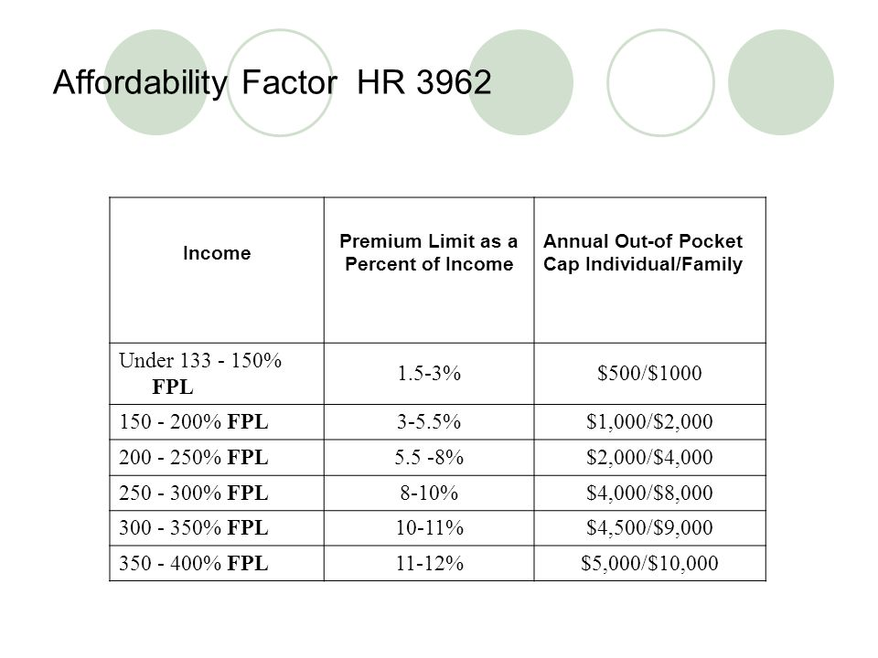 Affordability Factor HR 3962 Income Premium Limit as a Percent of Income Annual Out-of Pocket Cap Individual/Family Under % FPL 1.5-3%$500/$ % FPL3-5.5%$1,000/$2, % FPL5.5 -8%$2,000/$4, % FPL8-10%$4,000/$8, % FPL10-11%$4,500/$9, % FPL11-12%$5,000/$10,000