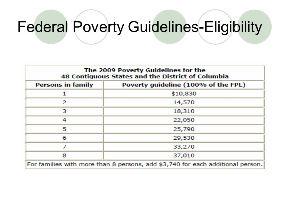 Federal Poverty Guidelines-Eligibility