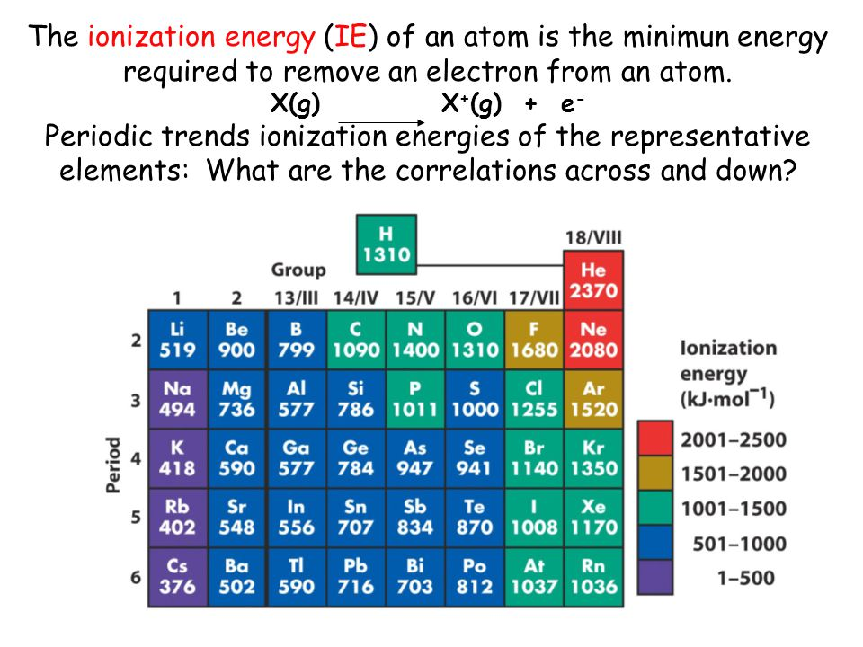 The ionization energy (IE) of an atom is the minimun energy required to remove an electron from an atom.