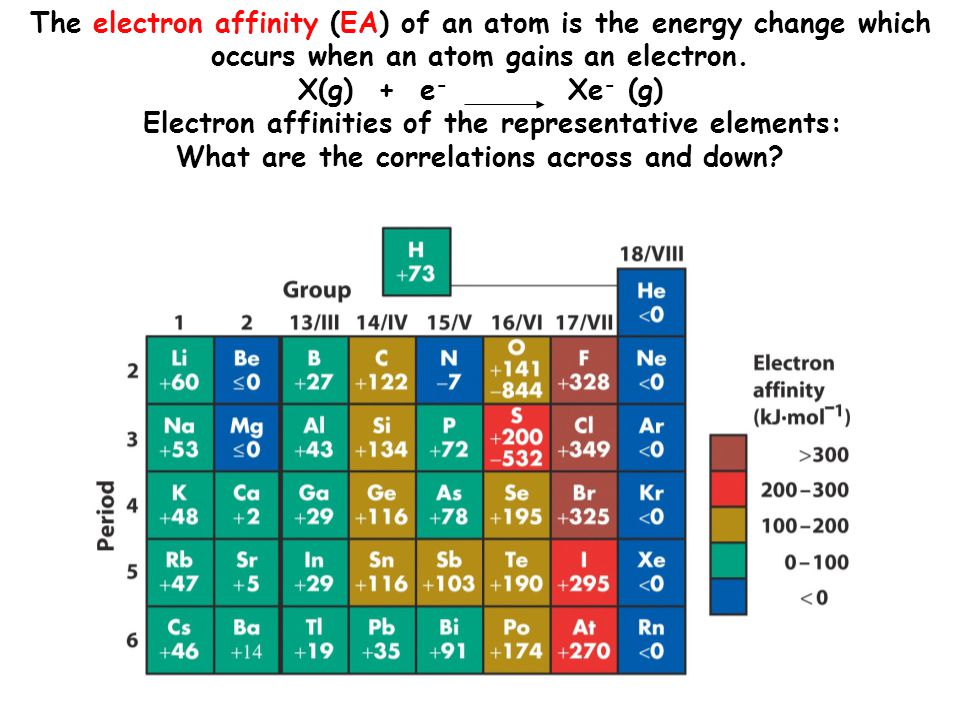 The electron affinity (EA) of an atom is the energy change which occurs when an atom gains an electron.