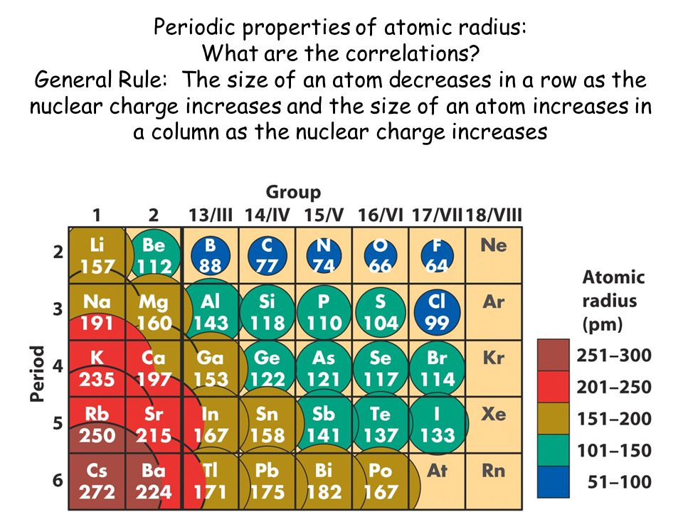 Periodic properties of atomic radius: What are the correlations.