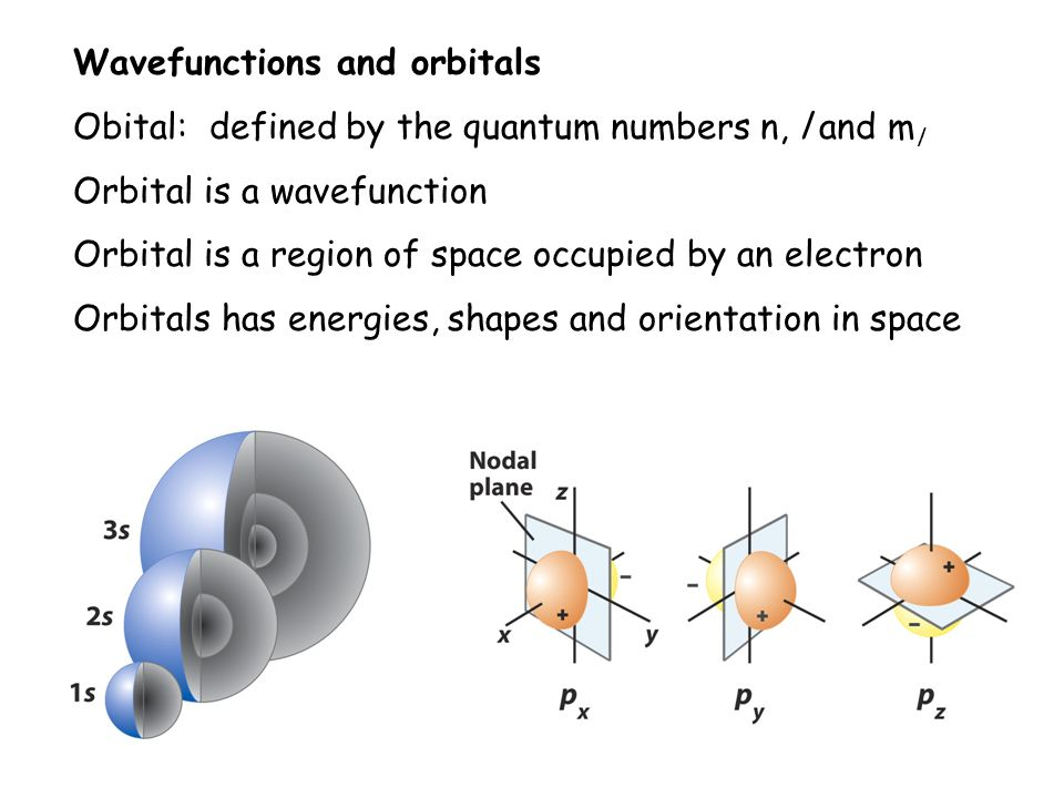 Wavefunctions and orbitals Obital: defined by the quantum numbers n, l and m l Orbital is a wavefunction Orbital is a region of space occupied by an electron Orbitals has energies, shapes and orientation in space