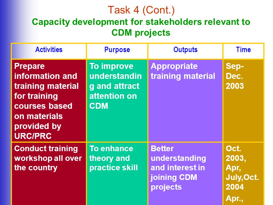 Task 4 (Cont.) Capacity development for stakeholders relevant to CDM projects ActivitiesPurposeOutputsTime Prepare information and training material for training courses based on materials provided by URC/PRC To improve understandin g and attract attention on CDM Appropriate training material Sep- Dec.