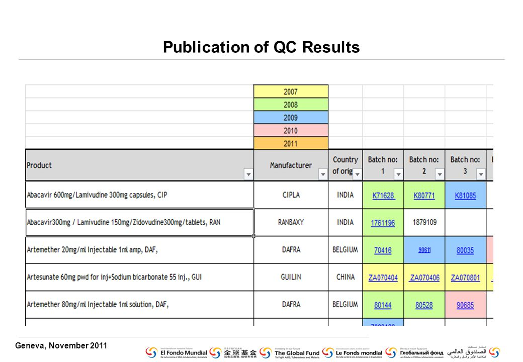 Geneva, November 2011 Publication of QC Results