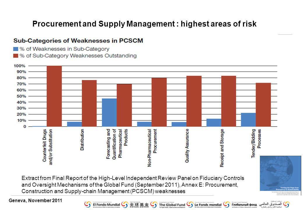 Geneva, November 2011 Procurement and Supply Management : highest areas of risk Extract from Final Report of the High-Level Independent Review Panel on Fiduciary Controls and Oversight Mechanisms of the Global Fund (September 2011), Annex E: Procurement, Construction and Supply-chain Management (PCSCM) weaknesses