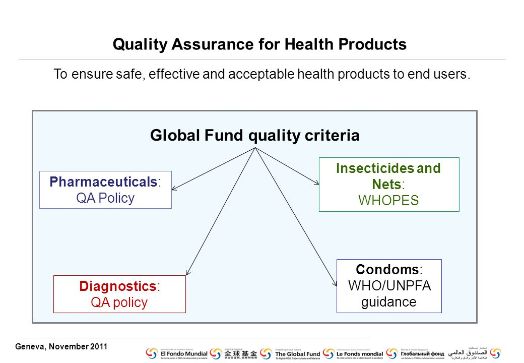 Geneva, November 2011 Quality Assurance for Health Products Global Fund quality criteria Pharmaceuticals: QA Policy Diagnostics: QA policy Insecticides and Nets: WHOPES Condoms: WHO/UNPFA guidance To ensure safe, effective and acceptable health products to end users.