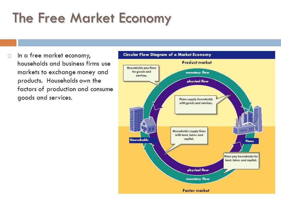 The free market name date define key terms page 28 1 monetary flow physical flow monetary flow physical flow circular flow diagram of a market economy households ccuart Gallery