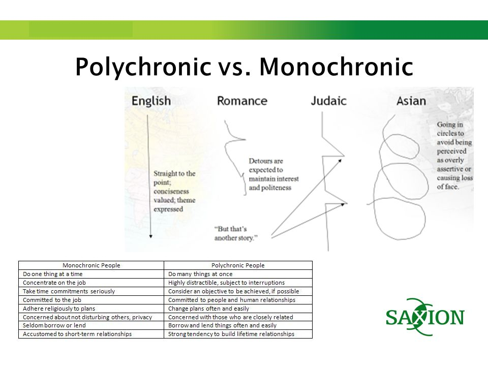 Polychronic vs. Monochronic