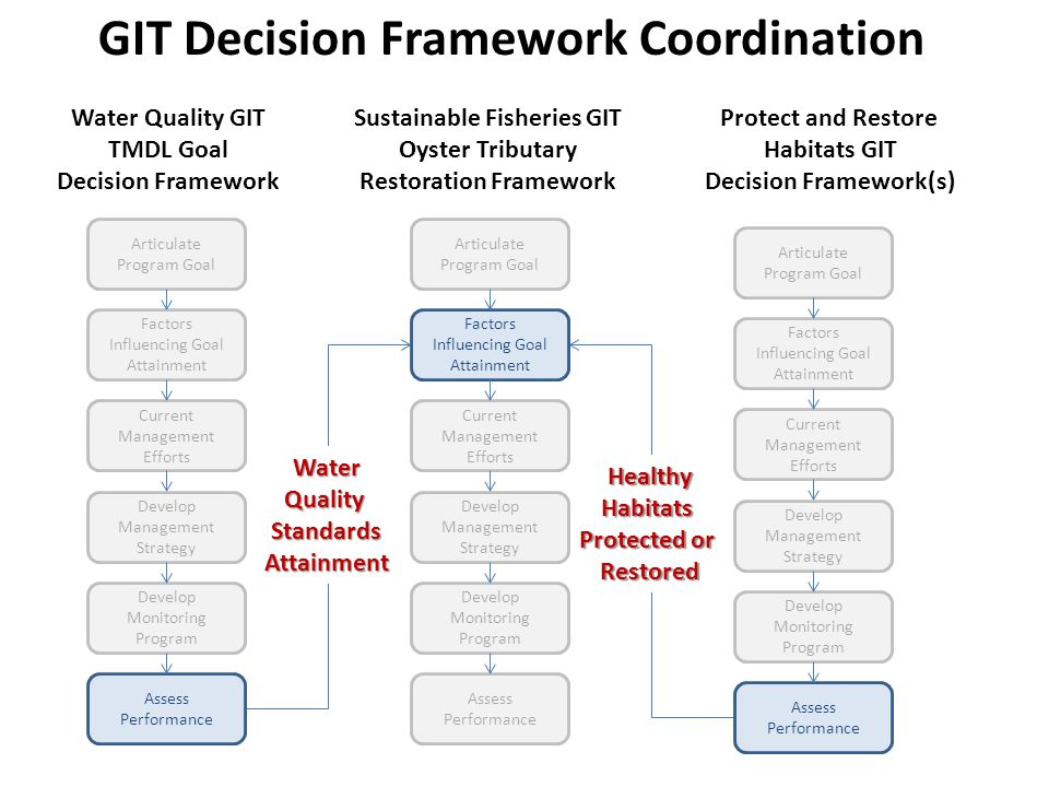 Water Quality GIT TMDL Goal Decision Framework Sustainable Fisheries GIT Oyster Tributary Restoration Framework Protect and Restore Habitats GIT Decision Framework(s) WaterQualityStandardsAttainment HealthyHabitats Protected or Restored Articulate Program Goal Factors Influencing Goal Attainment Current Management Efforts Develop Management Strategy Develop Monitoring Program Assess Performance Articulate Program Goal Factors Influencing Goal Attainment Current Management Efforts Develop Management Strategy Develop Monitoring Program Assess Performance Articulate Program Goal Factors Influencing Goal Attainment Current Management Efforts Develop Management Strategy Develop Monitoring Program Assess Performance GIT Decision Framework Coordination