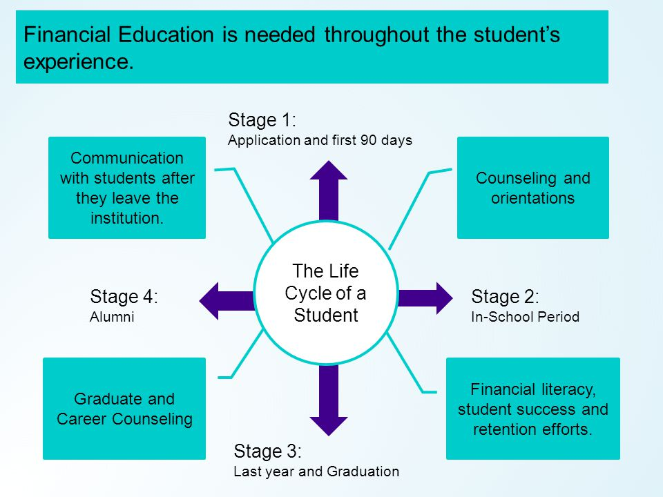 Stage 1: Application and first 90 days Stage 3: Last year and Graduation Stage 2: In-School Period Stage 4: Alumni Financial Education is needed throughout the student's experience.