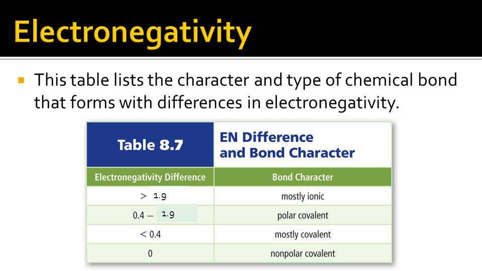  This table lists the character and type of chemical bond that forms with differences in electronegativity.
