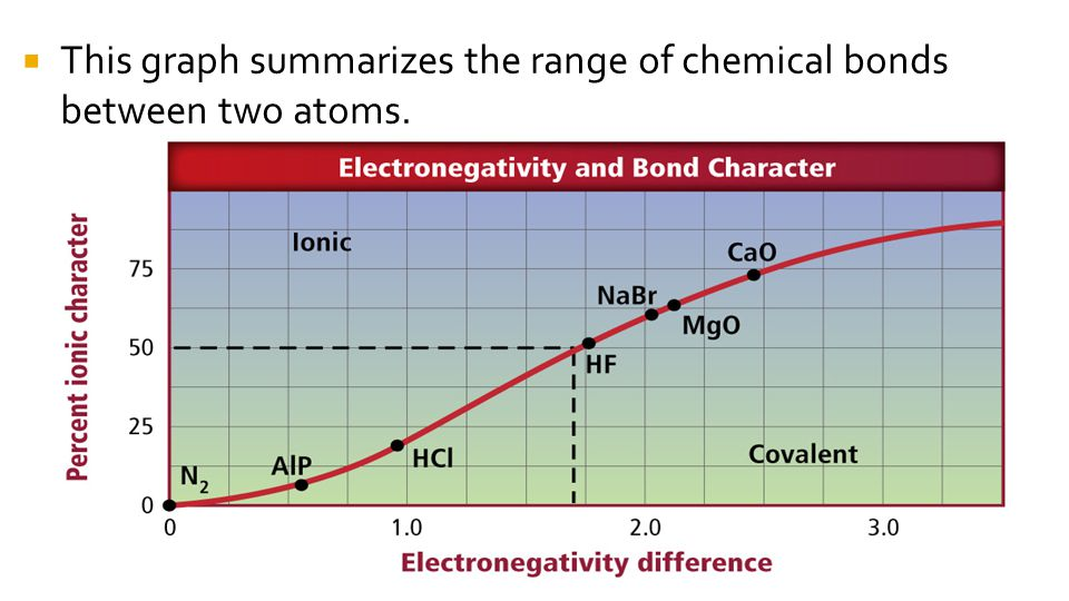  This graph summarizes the range of chemical bonds between two atoms.