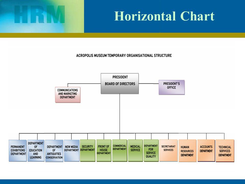 Organising by ranjana singh assistant professor of management 10 horizontal chart altavistaventures Image collections