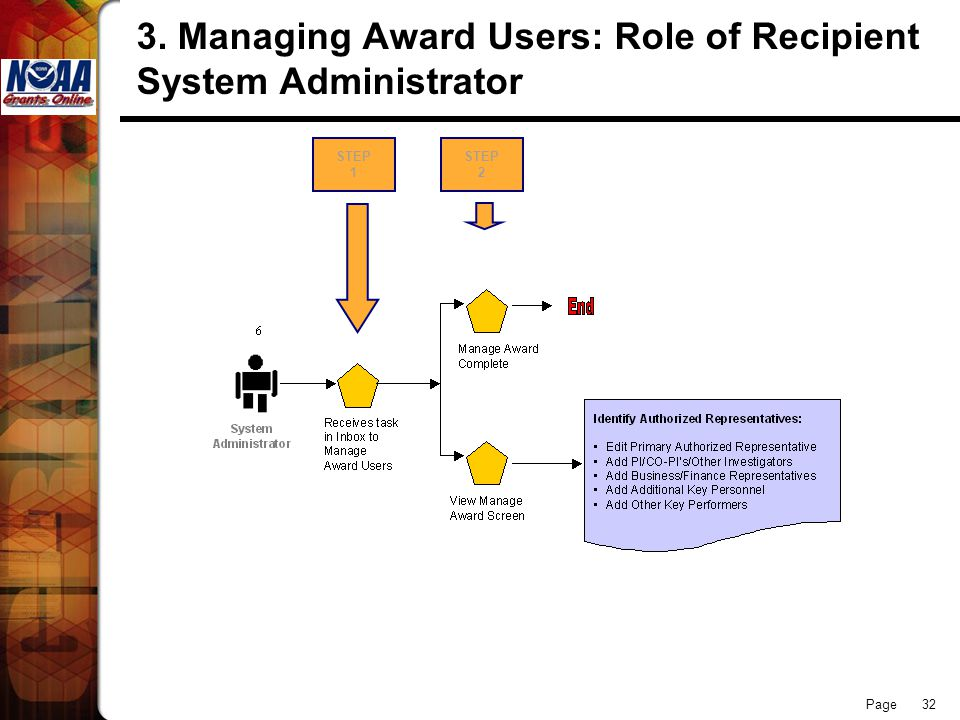 Page Managing Award Users: Role of Recipient System Administrator STEP 1 STEP 2