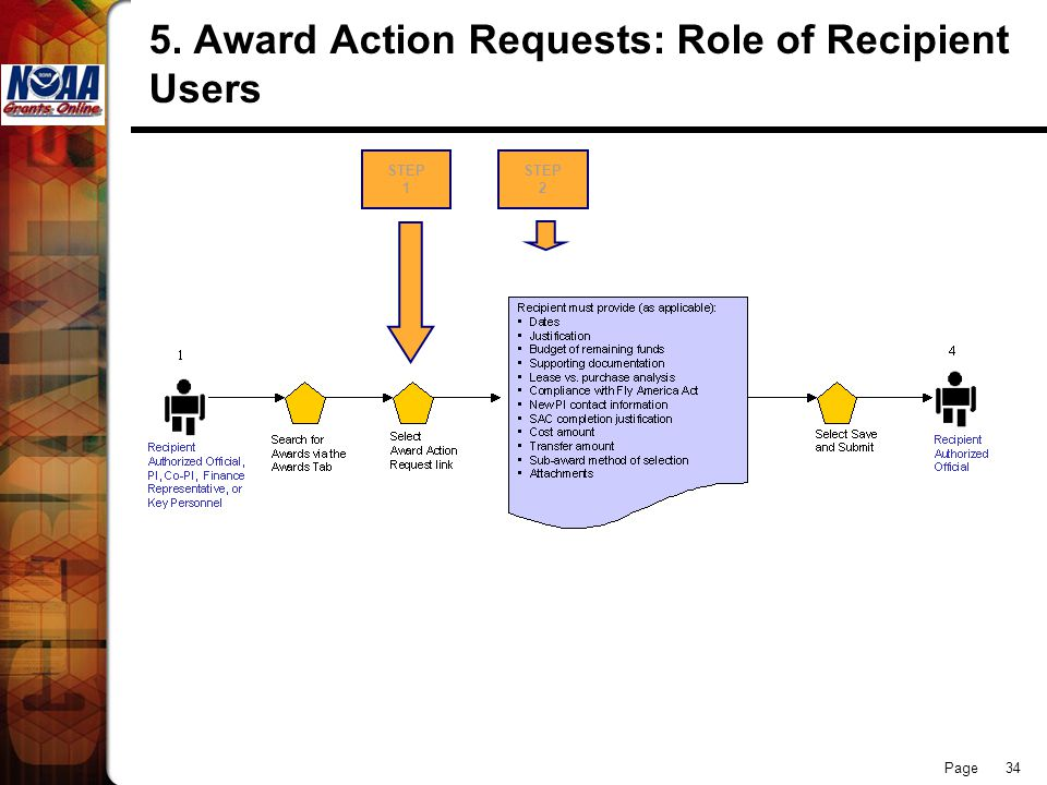 Page Award Action Requests: Role of Recipient Users STEP 1 STEP 2