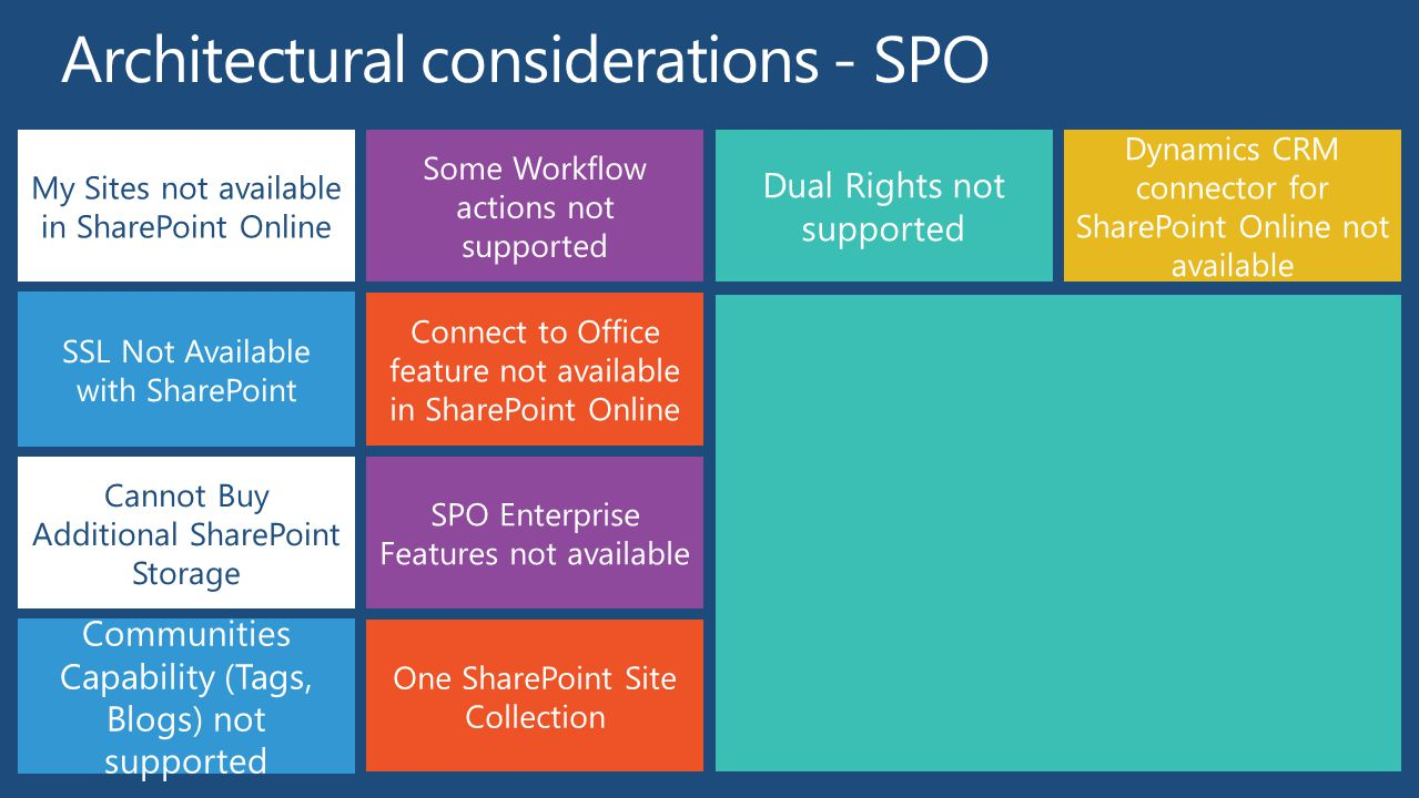 One SharePoint Site Collection SPO Enterprise Features not available Communities Capability (Tags, Blogs) not supported Cannot Buy Additional SharePoint Storage Dynamics CRM connector for SharePoint Online not available Dual Rights not supported Connect to Office feature not available in SharePoint Online Some Workflow actions not supported SSL Not Available with SharePoint My Sites not available in SharePoint Online
