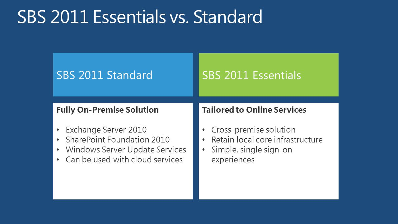 SBS 2011 Standard SBS 2011 Essentials Fully On-Premise Solution Exchange Server 2010 SharePoint Foundation 2010 Windows Server Update Services Can be used with cloud services Tailored to Online Services Cross-premise solution Retain local core infrastructure Simple, single sign-on experiences