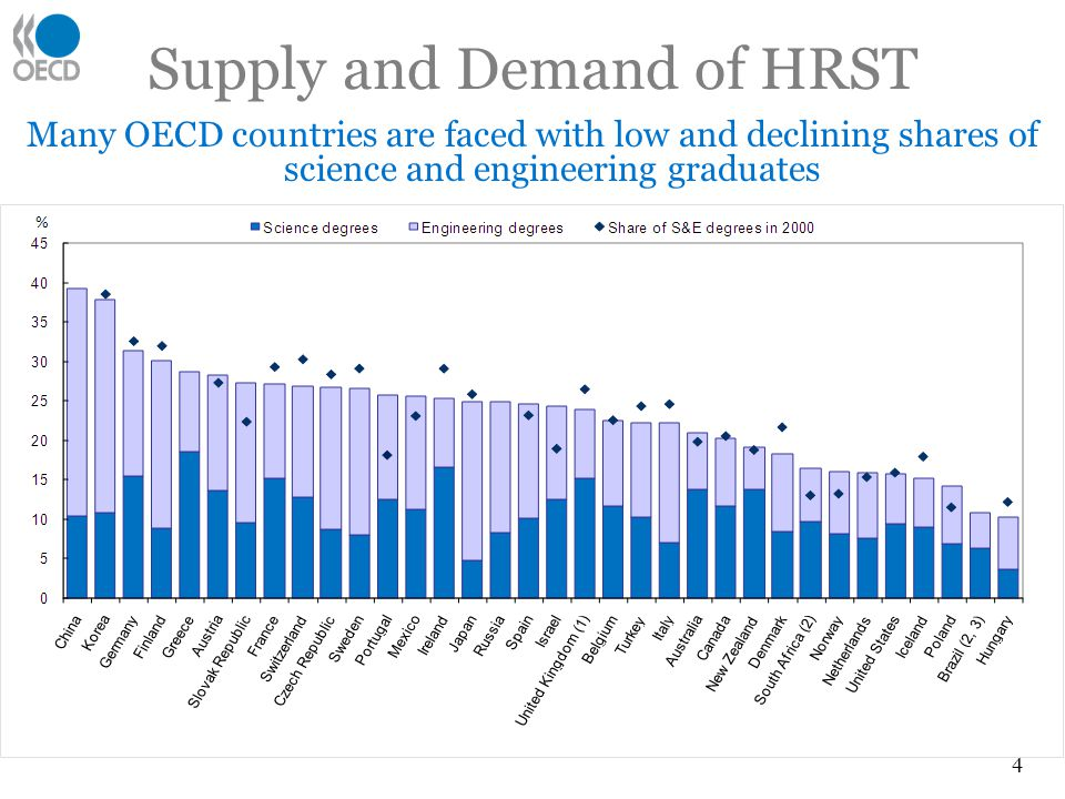 Supply and Demand of HRST 4 Many OECD countries are faced with low and declining shares of science and engineering graduates