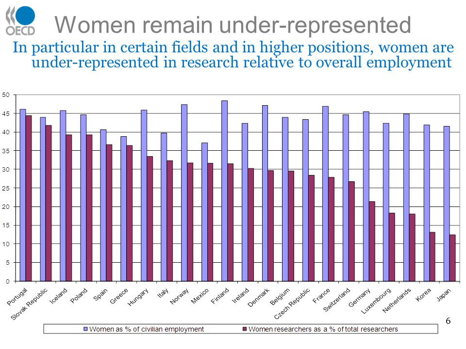 Women remain under-represented 6 In particular in certain fields and in higher positions, women are under-represented in research relative to overall employment