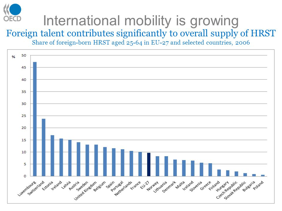 International mobility is growing 7 Foreign talent contributes significantly to overall supply of HRST Share of foreign-born HRST aged in EU-27 and selected countries, 2006
