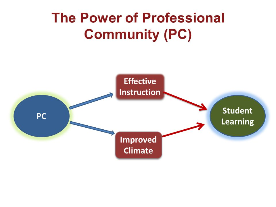 The Power of Professional Community (PC) PC Effective Instruction Improved Climate Student Learning
