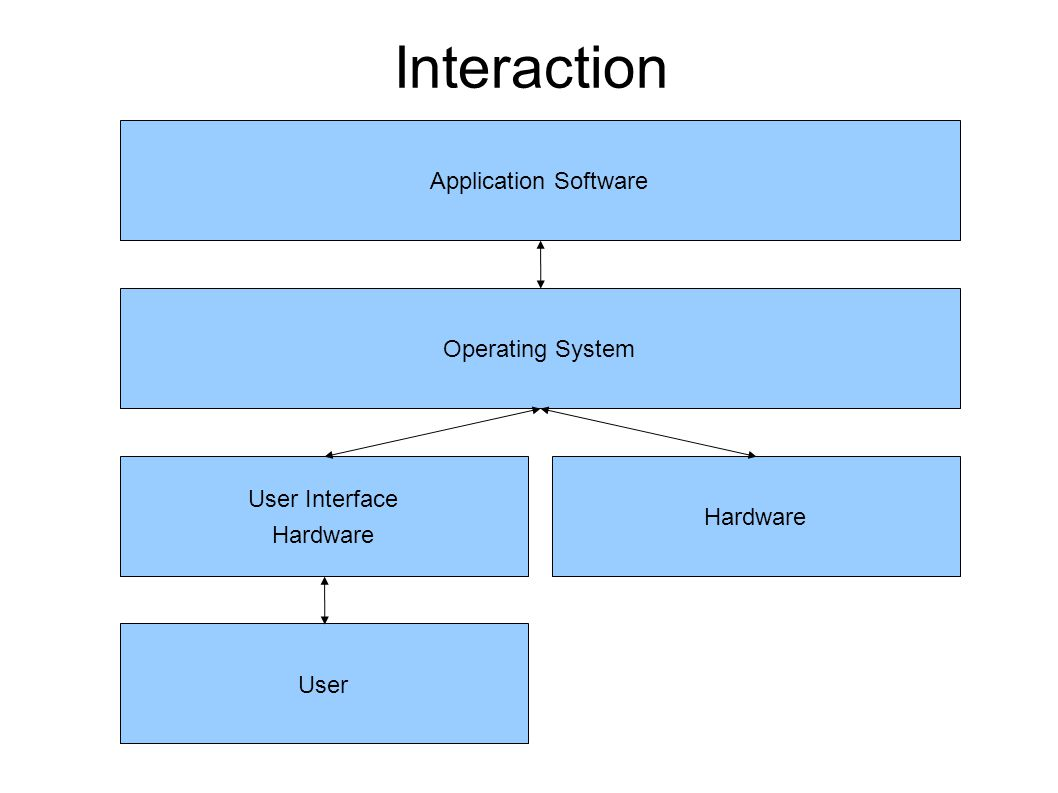 Interaction Application Software Operating System User Interface Hardware User Hardware