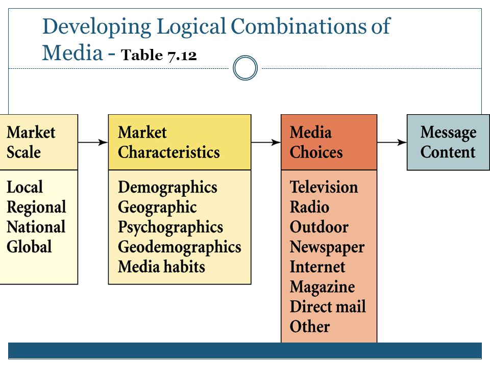 F I G U R E 8. 5 Developing Logical Combinations of Media - Table 7.12