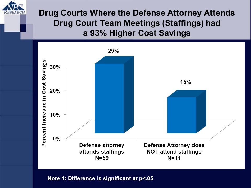 Note 1: Difference is significant at p<.05 Drug Courts Where the Defense Attorney Attends Drug Court Team Meetings (Staffings) had a 93% Higher Cost Savings