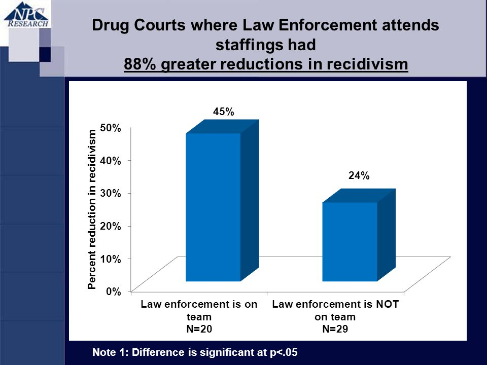 Note 1: Difference is significant at p<.05 Drug Courts where Law Enforcement attends staffings had 88% greater reductions in recidivism