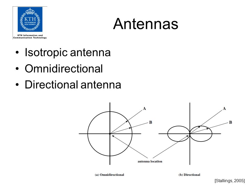 Antennas Isotropic antenna Omnidirectional Directional antenna [Stallings, 2005]