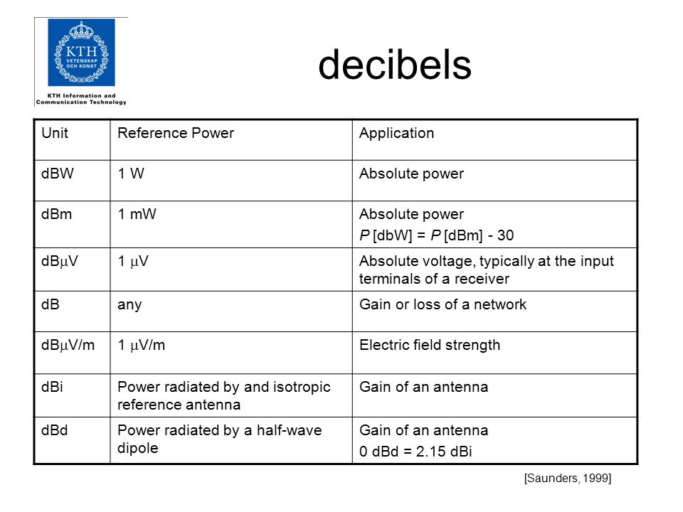 decibels UnitReference PowerApplication dBW1 WAbsolute power dBm1 mWAbsolute power P [dbW] = P [dBm] - 30 dB  V1  V Absolute voltage, typically at the input terminals of a receiver dBanyGain or loss of a network dB  V/m1  V/m Electric field strength dBiPower radiated by and isotropic reference antenna Gain of an antenna dBdPower radiated by a half-wave dipole Gain of an antenna 0 dBd = 2.15 dBi [Saunders, 1999]