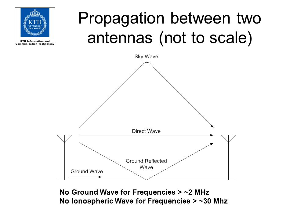 Propagation between two antennas (not to scale) No Ground Wave for Frequencies > ~2 MHz No Ionospheric Wave for Frequencies > ~30 Mhz