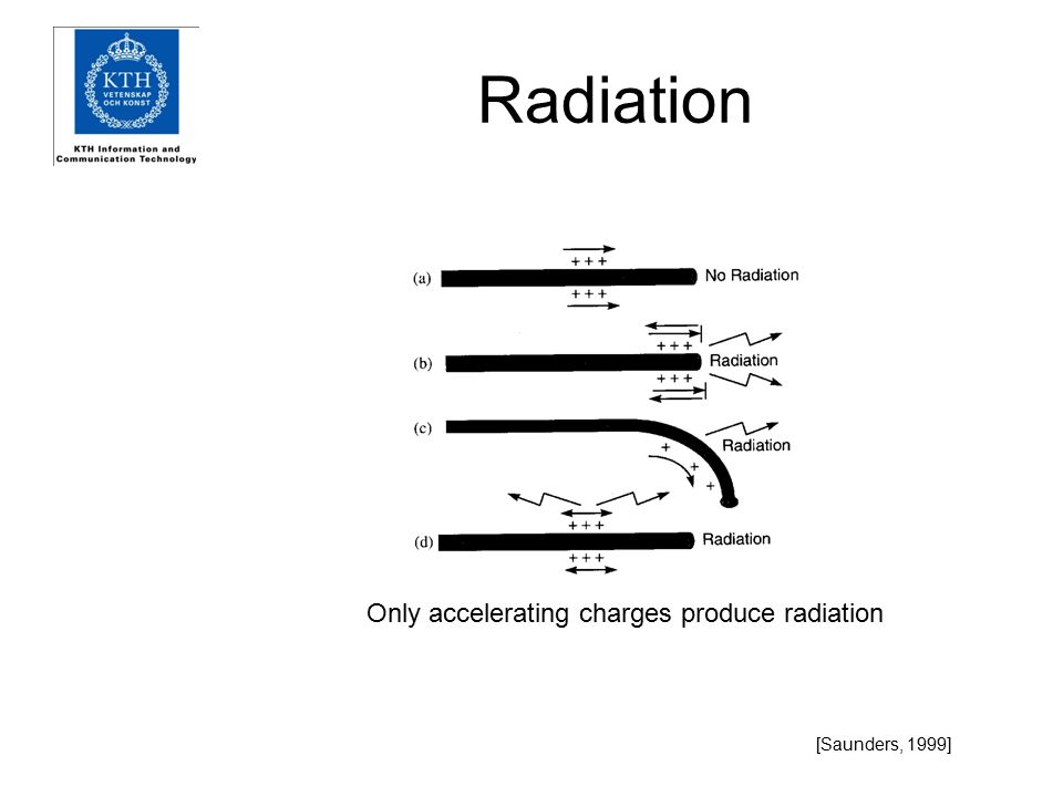 Radiation Only accelerating charges produce radiation [Saunders, 1999]