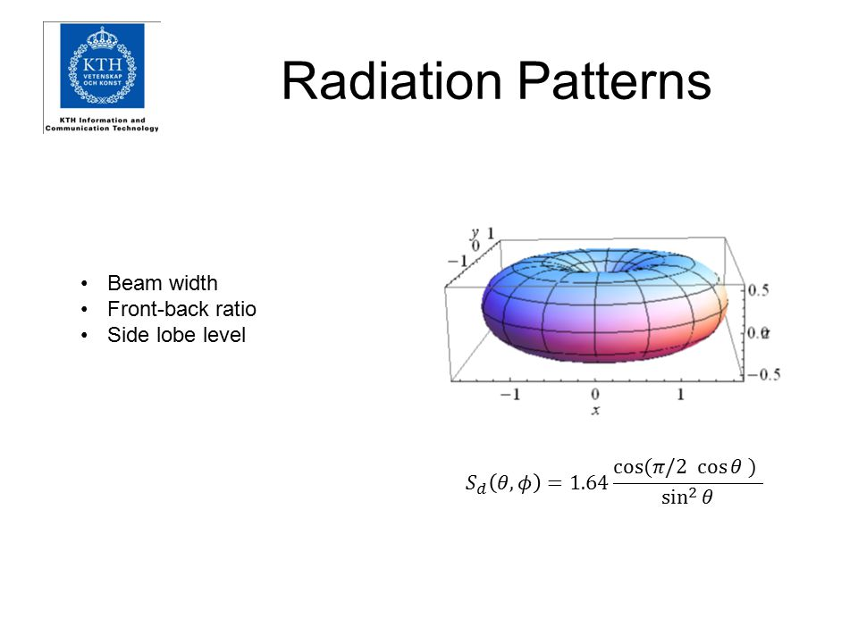 Radiation Patterns Beam width Front-back ratio Side lobe level