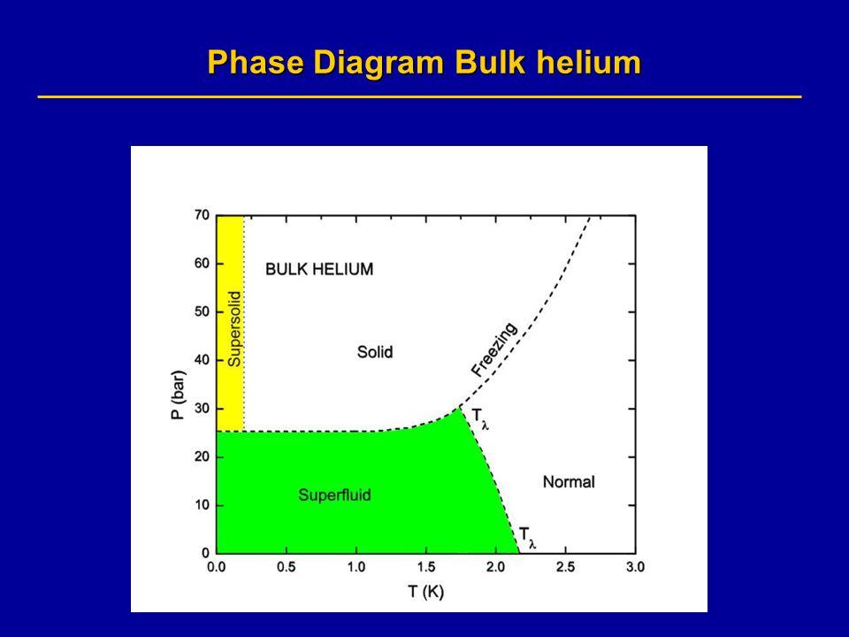Bose Einstein Condensation Superfluidity And Elementary Excitations