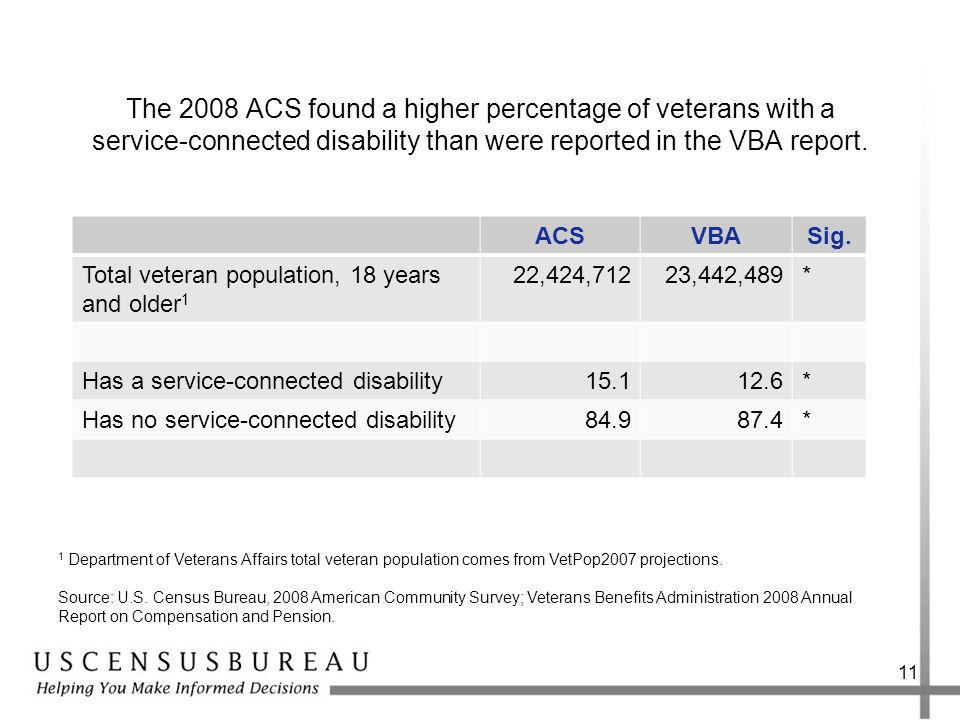 The 2008 ACS found a higher percentage of veterans with a service-connected disability than were reported in the VBA report.