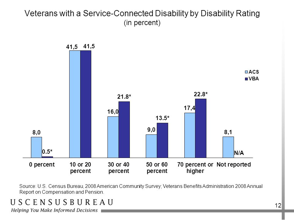 Veterans with a Service-Connected Disability by Disability Rating (in percent) 12 Source: U.S.