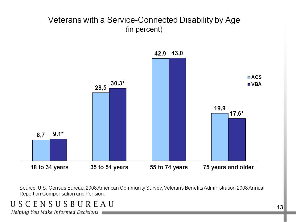 Veterans with a Service-Connected Disability by Age (in percent) 13 Source: U.S.