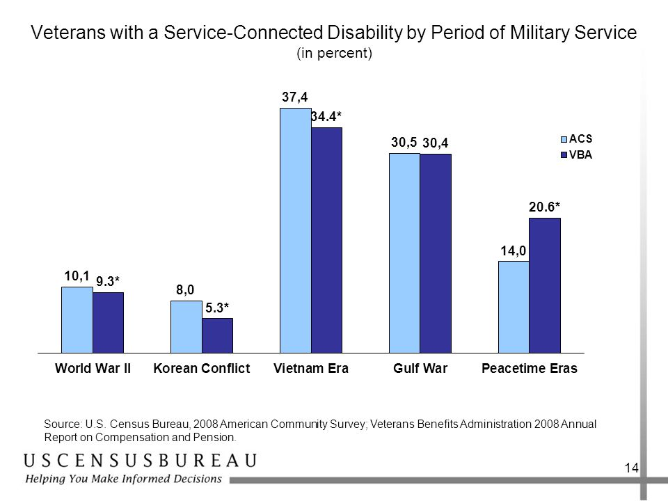 Veterans with a Service-Connected Disability by Period of Military Service (in percent) 14 Source: U.S.