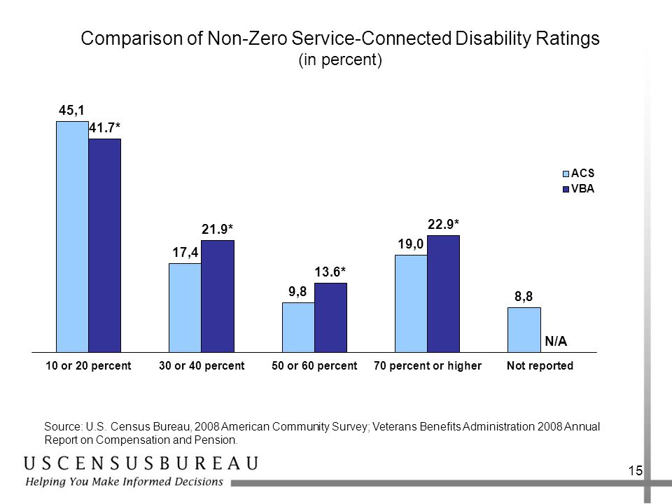 Comparison of Non-Zero Service-Connected Disability Ratings (in percent) 15 Source: U.S.