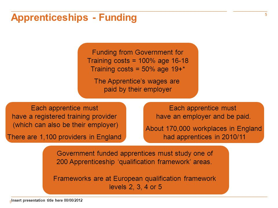 5 Insert presentation title here 00/00/ Apprenticeships - Funding Funding from Government for Training costs = 100% age Training costs = 50% age 19+* The Apprentice's wages are paid by their employer Each apprentice must have an employer and be paid.