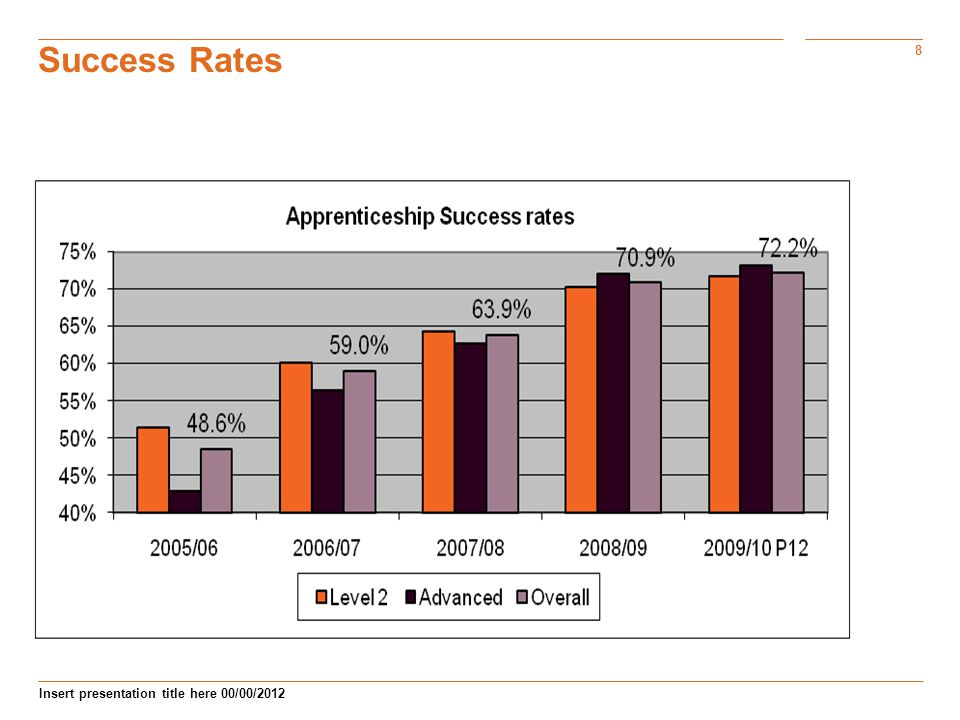 8 Insert presentation title here 00/00/2012 Success Rates