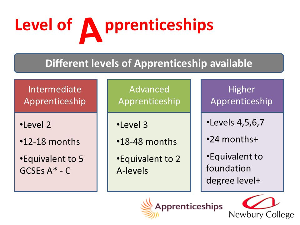 Level of pprenticeships A Different levels of Apprenticeship available Intermediate Apprenticeship Advanced Apprenticeship Higher Apprenticeship Level months Equivalent to 5 GCSEs A* - C Level months Equivalent to 2 A-levels Levels 4,5,6,7 24 months+ Equivalent to foundation degree level+