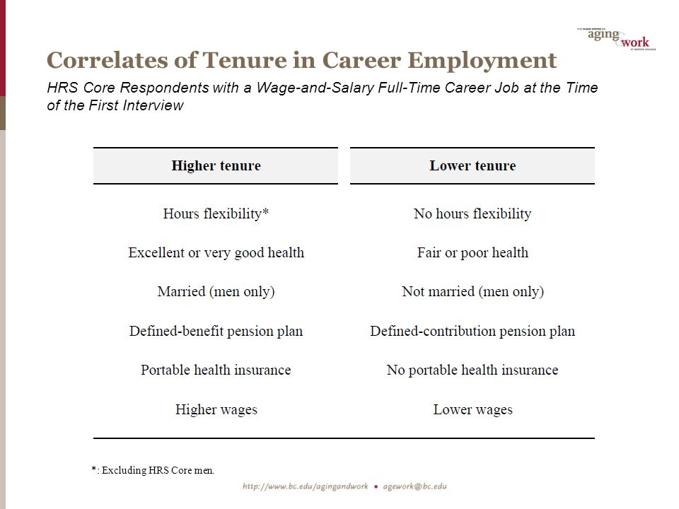 Correlates of Tenure in Career Employment HRS Core Respondents with a Wage-and-Salary Full-Time Career Job at the Time of the First Interview *: Excluding HRS Core men.
